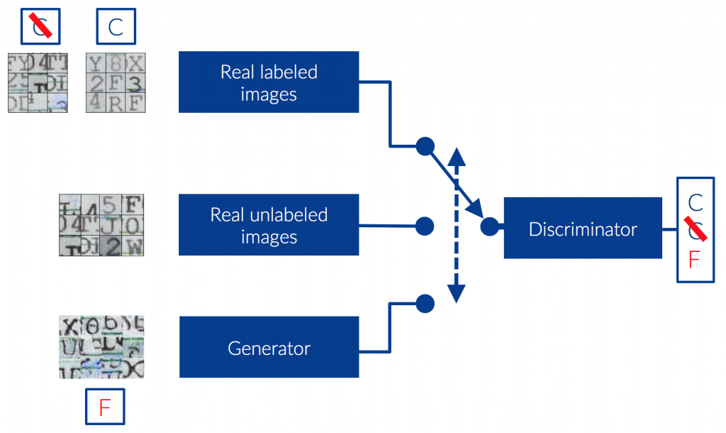 Semi-supervised GAN used as Character Detector