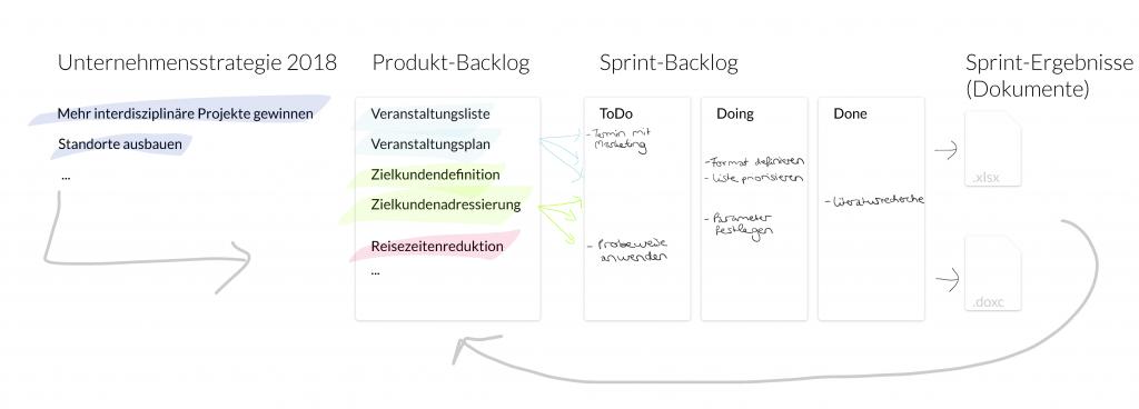 Agile Sales Workflow