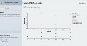 ModelDB Evaluation showing error points