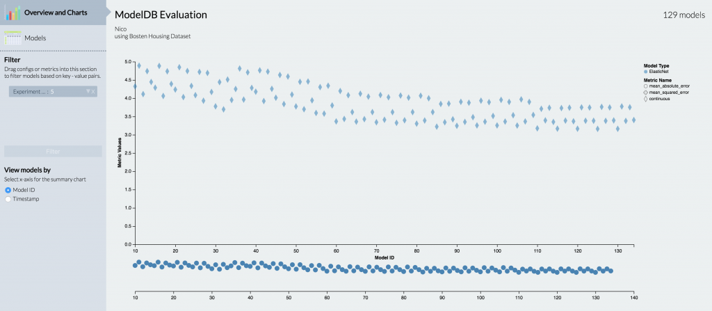 Linear regression with l1 and l2 regularization