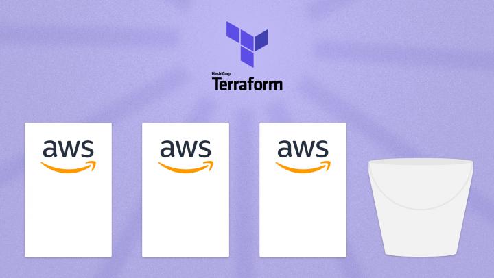 Terraform in an AWS Multi Account Environment