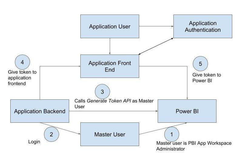 Power BI Embedded Authorization Pattern