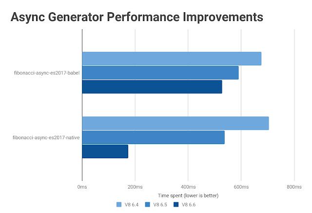 Async Generator Performance Improvements