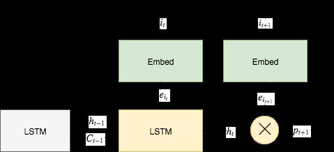Timestep diagram