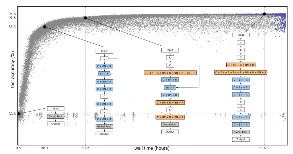 A graph for the large-scale evolution of image classifiers with four examples