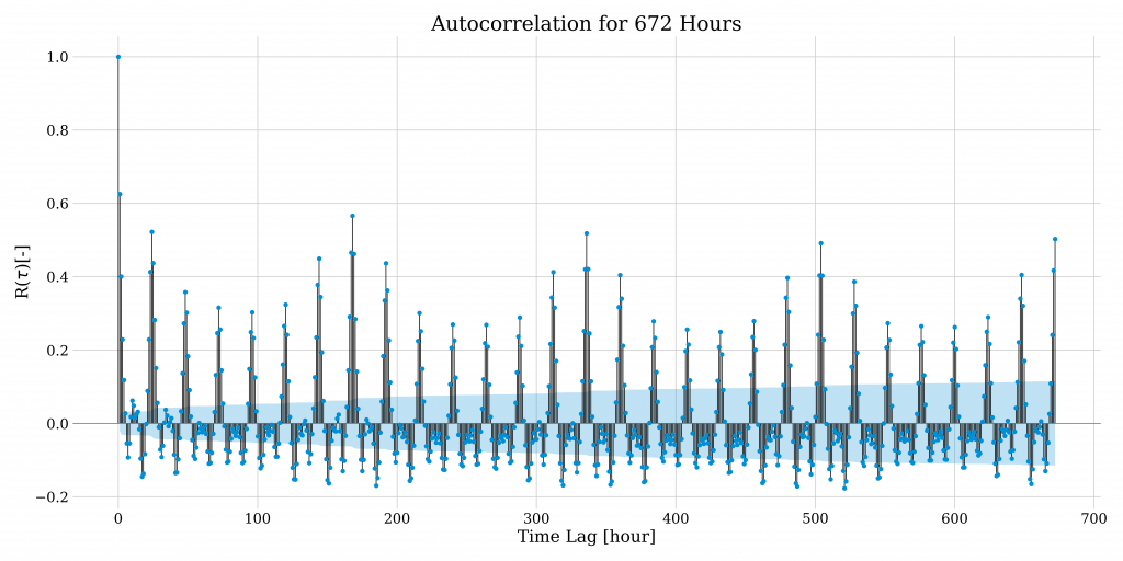 An autocorrelation chart for hails and hours