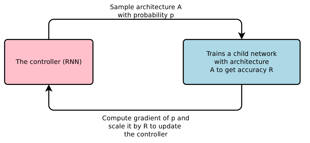 A simple graph for neural architecture search