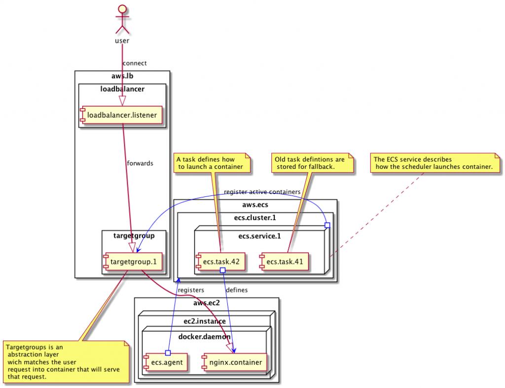 AWS ECS environment schematic
