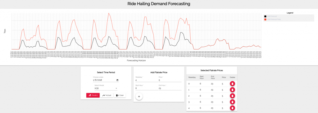 Simulation features in the Time Series Forecasting app