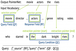Graphical relation between the output of PointerNet and the actual Elasticsearch query