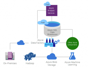 typical MDWH cloud architecture with Azure Analysis Services on top