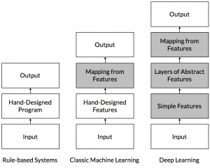 Stacking Deep Learning against Machine Learning and Rule-Based Systems