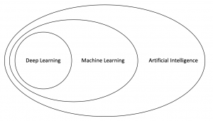 Deep Learning within the field of AI.