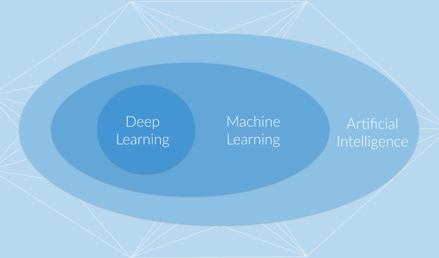 Deep Learning embedded in Machine Learning embedded in AI