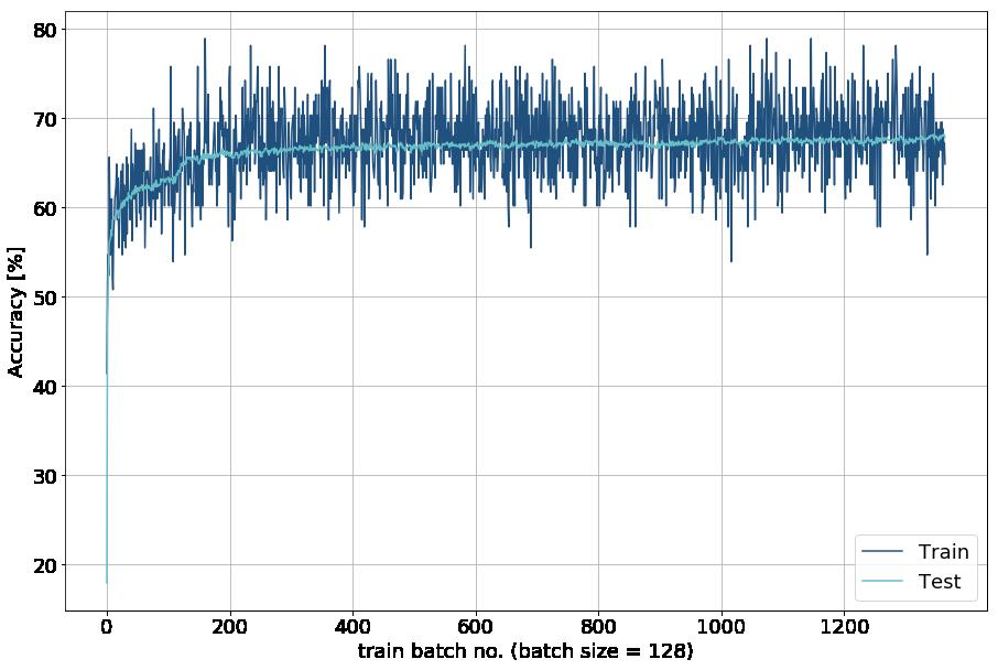 Test accuracy line plot