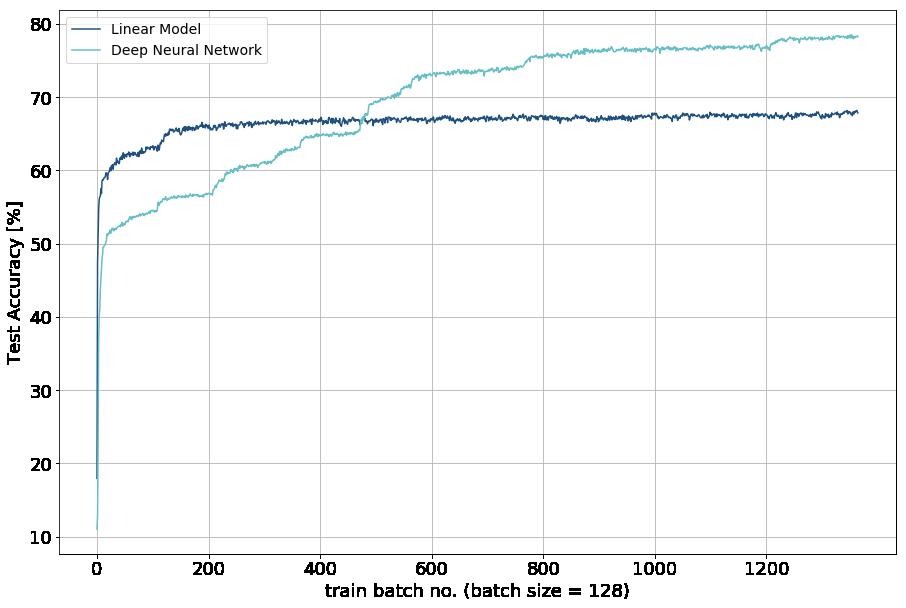 lm vs. dnn test accuracy