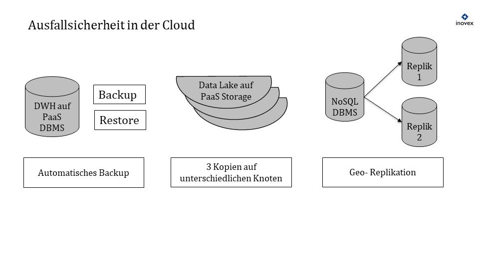 3 Typen von Datenspeichern: automatische Backups, 3 Kopien auf unterschiedlichen Knoten und Geo-Replikation