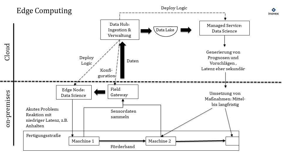 Hybride DWH-Architektur für Edge Computing