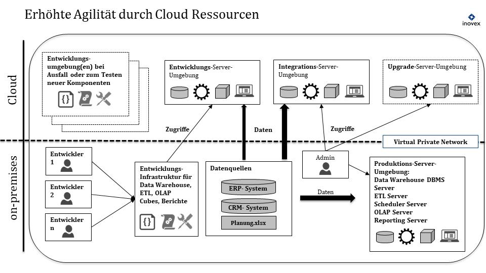 Typische Topologie von BI-Umgebungen im hybriden Data-Warehouse