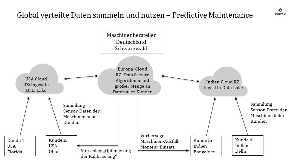 Erfassung von Sensordaten für Predictive Maintenance