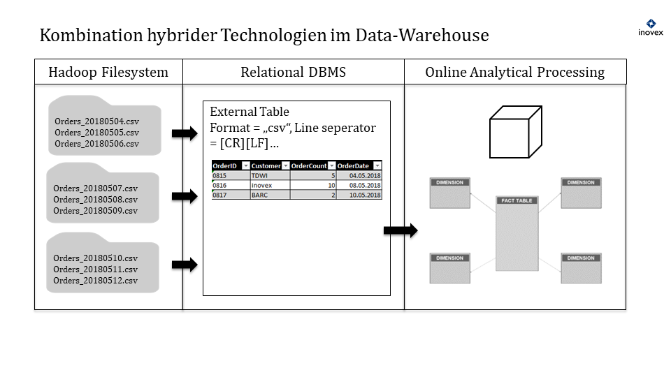 Kombination verschiedener Technologien im hybriden Data-Warehouse