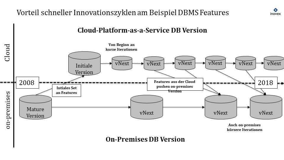 Vergleich von Innovationszyklen in der Cloud und On-Premises
