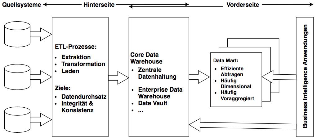 Architekturskizze traditionelles Data Warehouse