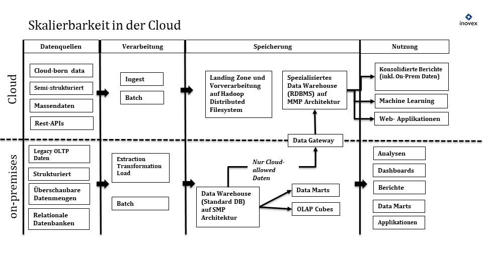 Skalierbarkeit in der Cloud vs. im Rechenzentrum