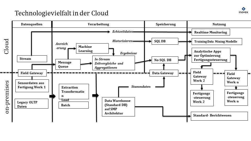 Technologievielfalt in der Cloud: Skizze alternativer Technologien