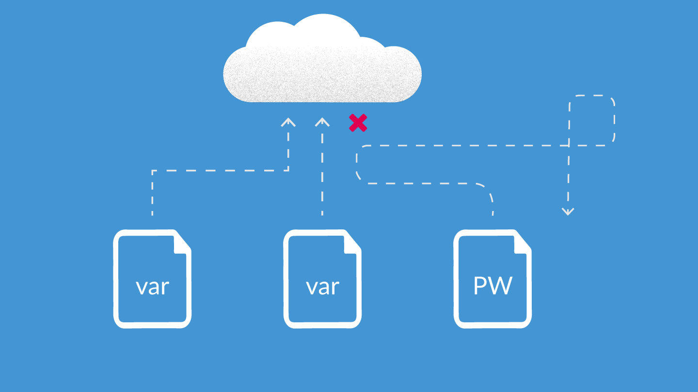 Files with variables flying towards a cloud, the password file for OpenStack being denied access