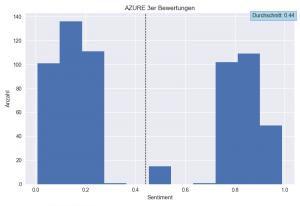 Bei der 3er-Bewertung von Azure fehlt das Mittelfeld