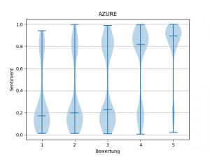 Azure Violin Plot zeigt wenig gemäßigtes Sentiment