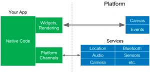Diagram showing translation from code to platform code.