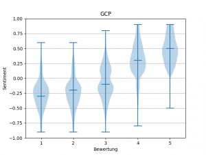 GCP Violin Plot zeigt einen Trend zum positiven Sentiment