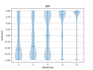 Violin Plot von IBM zeigt große Unsicherheit in der Bewertung