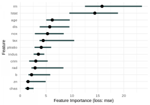 Feature Importance Ranking