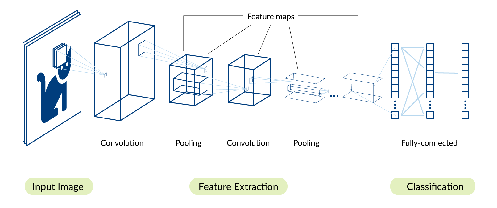 Schematic functionality of AlexNet, adapted from https://de.mathworks.com/discovery/convolutional-neural-network.html