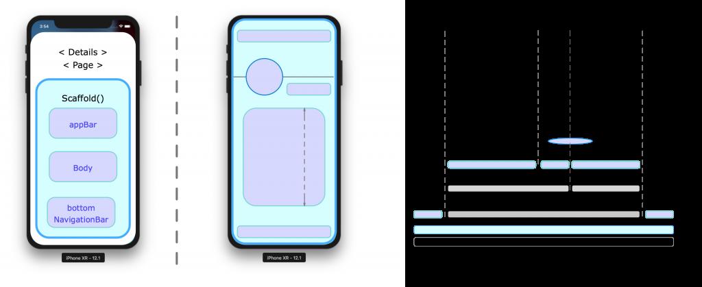 DetailsPage - Structure