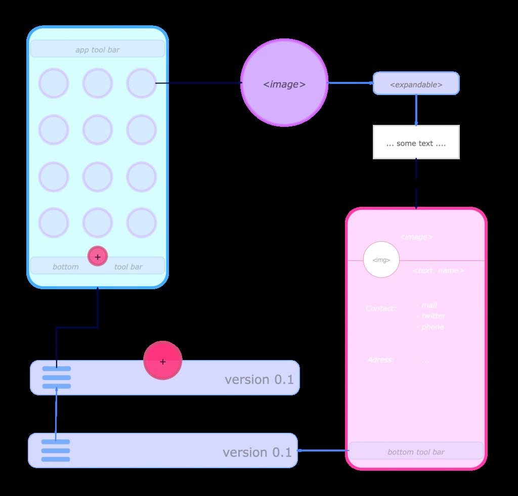 Basic Structure Diagram