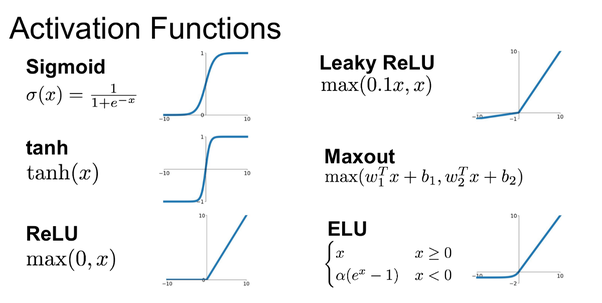 6 examples of activation functions