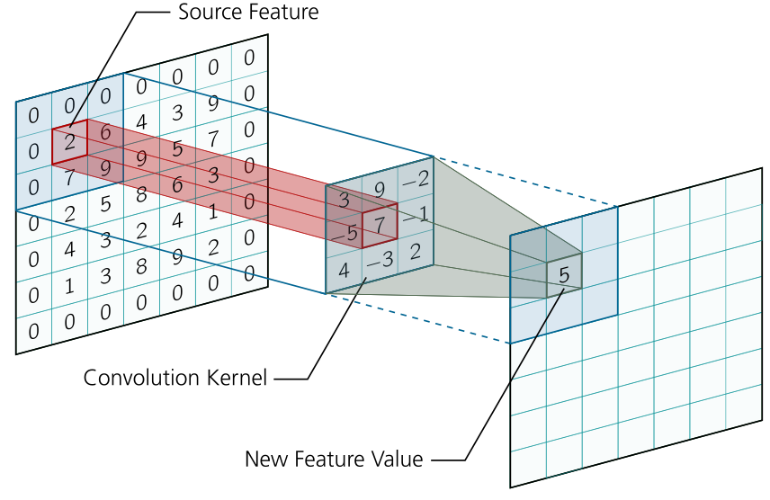 Normalizing a feature through the convolution kernel