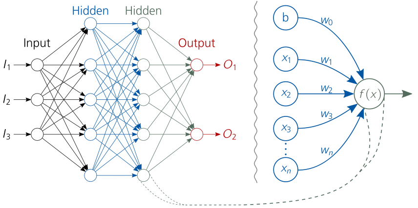 Schematic artificial neural network with hidden layers