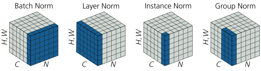 Four cubes symbolizing the norms