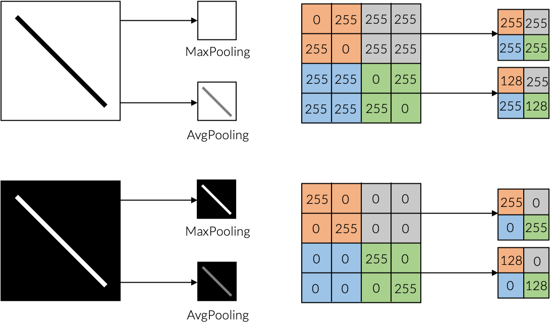 Pooling methods for artificial neural networks