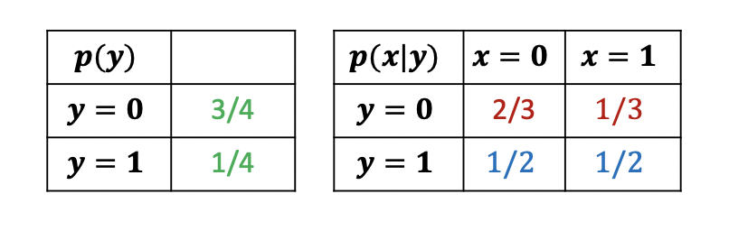 Tables showing conditional probability values for y = 1 and y = 0