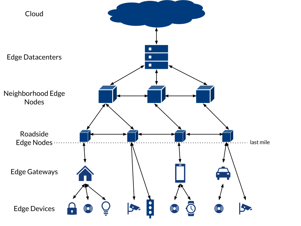 Typical Edge Computing Architecture: from the cloud along edge datecenters and edge nodes to edge gateways and finally devices.