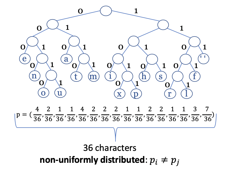 Huffman tree to exemplify the use of entropy