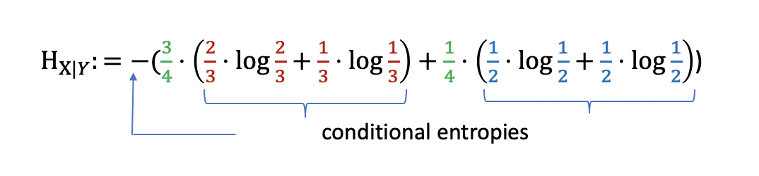 The conditional entropy equation explained