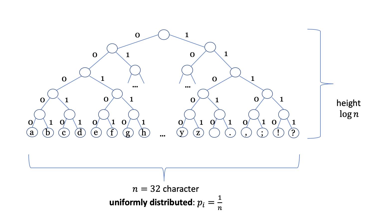 tree encoding the latin alphabet