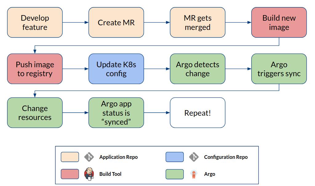 Argo cloud-native CI/CD Workflow